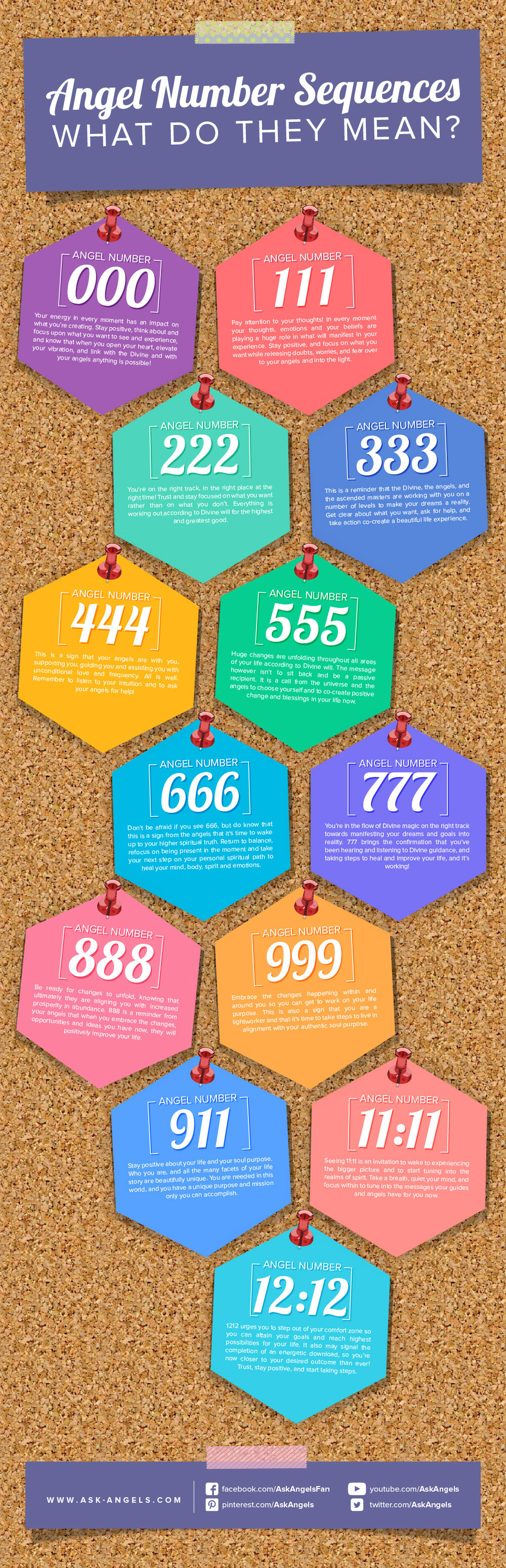 Angel Numbers are a common sign from spirit and from the angelic realm. Do you keep seeing numbers like 111, 222, 333, 444, 555, 777, or any other triple numbers like this? Here's a visual look at the spiritual meaning of the number sequences appearing in your life. Check out my full article for more insight into signs from spirit! #numerology #angelnumbers